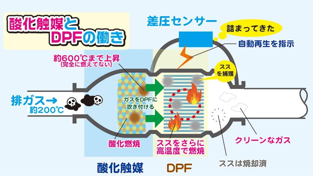 DPFの仕組み